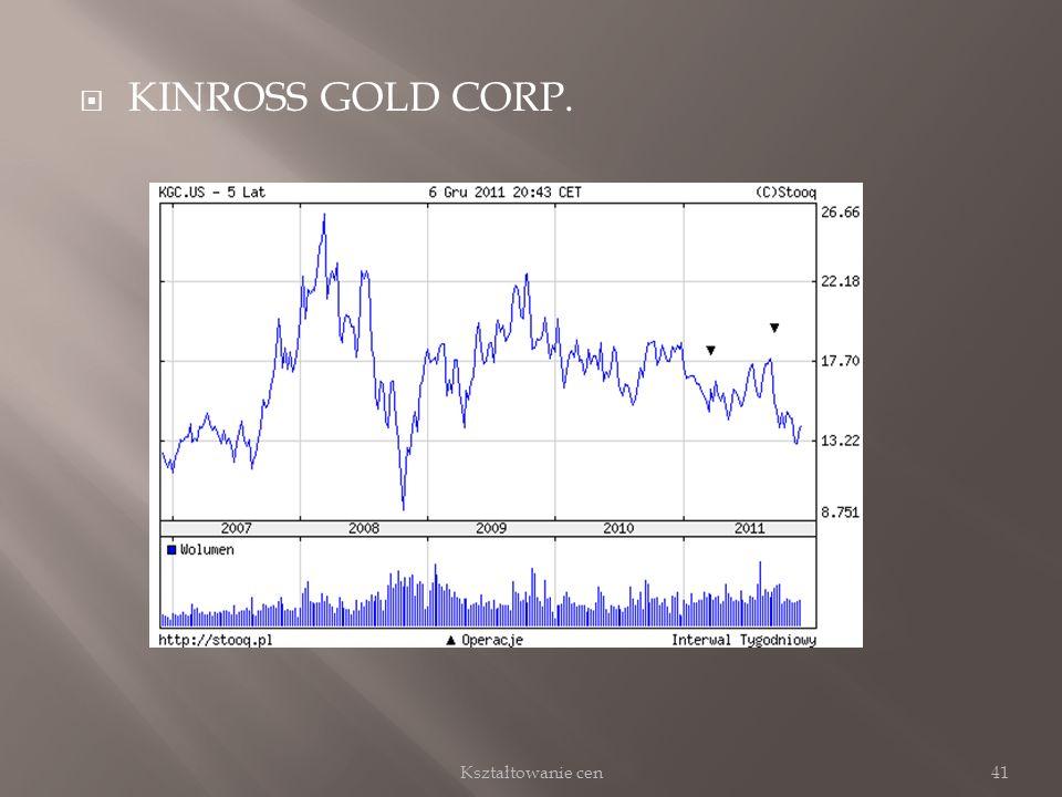 KINROSS GOLD CORP. 41Kształtowanie cen