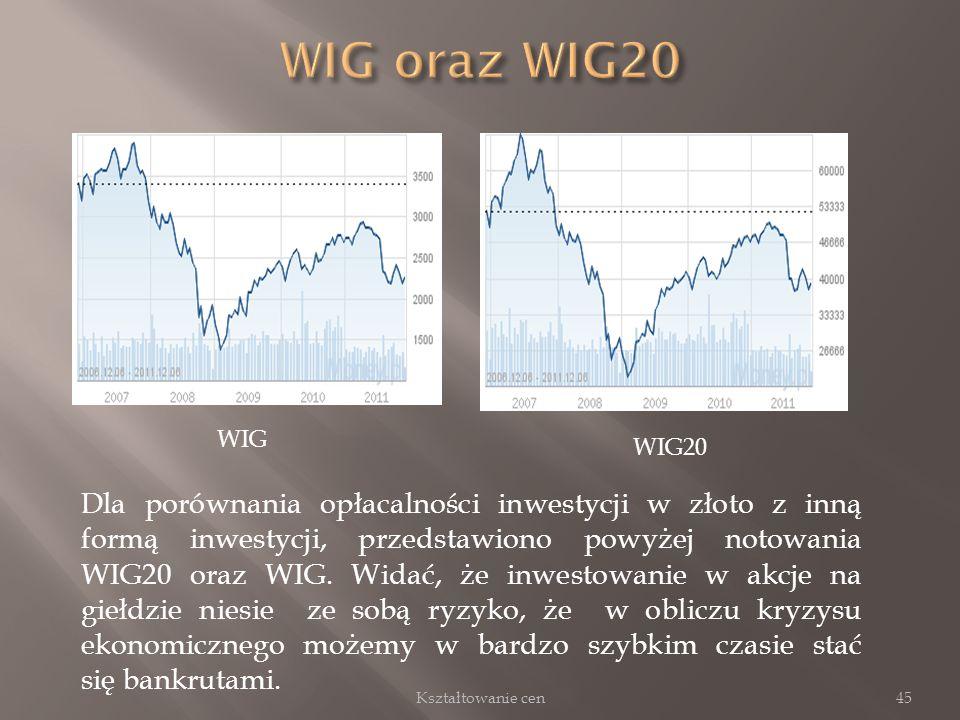 45 WIG WIG20 Dla porównania opłacalności inwestycji w złoto z inną formą inwestycji, przedstawiono powyżej notowania WIG20 oraz WIG. Widać, że inwesto