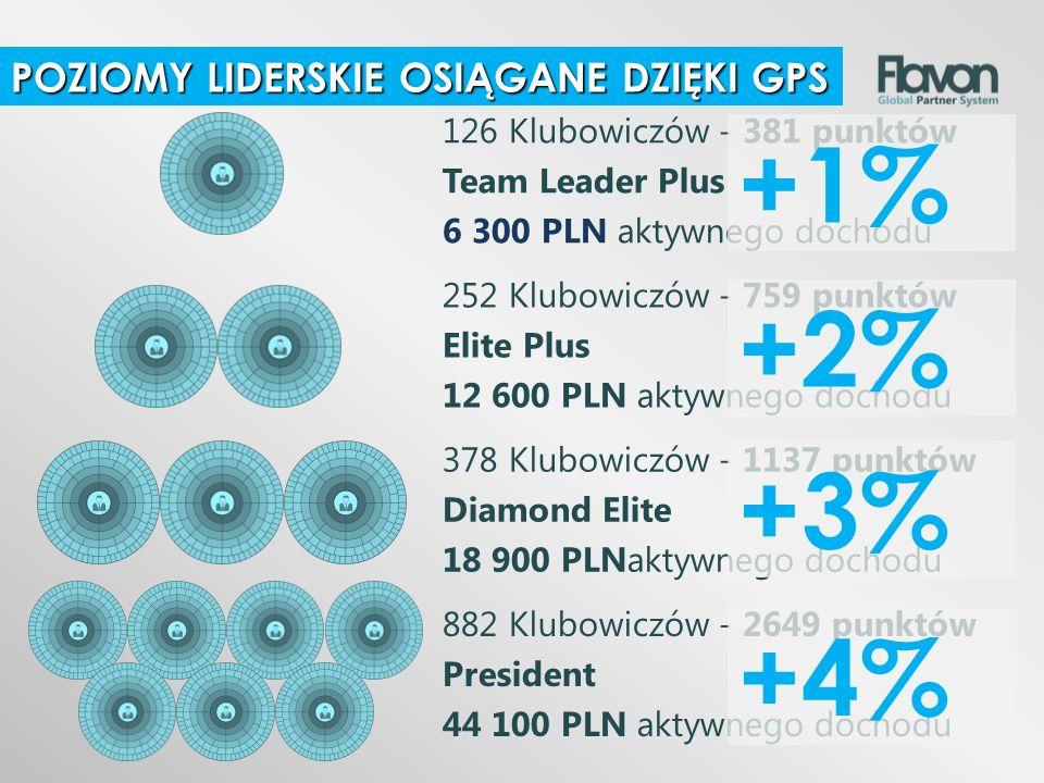 126 Klubowiczów - 381 punktów Team Leader Plus 6 300 PLN aktywnego dochodu 252 Klubowiczów - 759 punktów Elite Plus 12 600 PLN aktywnego dochodu 378 K