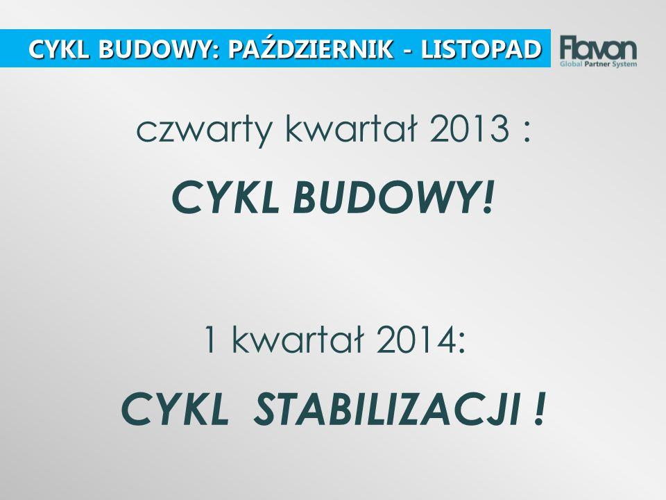 czwarty kwartał 2013 : CYKL BUDOWY! 1 kwartał 2014: CYKL STABILIZACJI ! CYKL BUDOWY: PAŹDZIERNIK - LISTOPAD CYKL BUDOWY: PAŹDZIERNIK - LISTOPAD