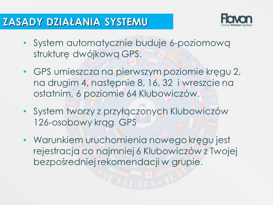 System automatycznie buduje 6-poziomową strukturę dwójkową GPS. GPS umieszcza na pierwszym poziomie kręgu 2, na drugim 4, następnie 8, 16, 32 i wreszc