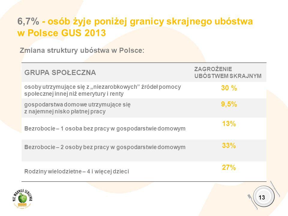 6,7% - osób żyje poniżej granicy skrajnego ubóstwa w Polsce GUS 2013 13 GRUPA SPOŁECZNA ZAGROŻENIE UBÓSTWEM SKRAJNYM osoby utrzymujące się z niezarobk