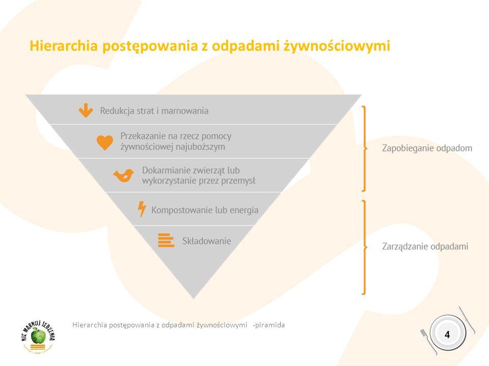 Hierarchia postępowania z odpadami żywnościowymi 4 Hierarchia postępowania z odpadami żywnościowymi -piramida