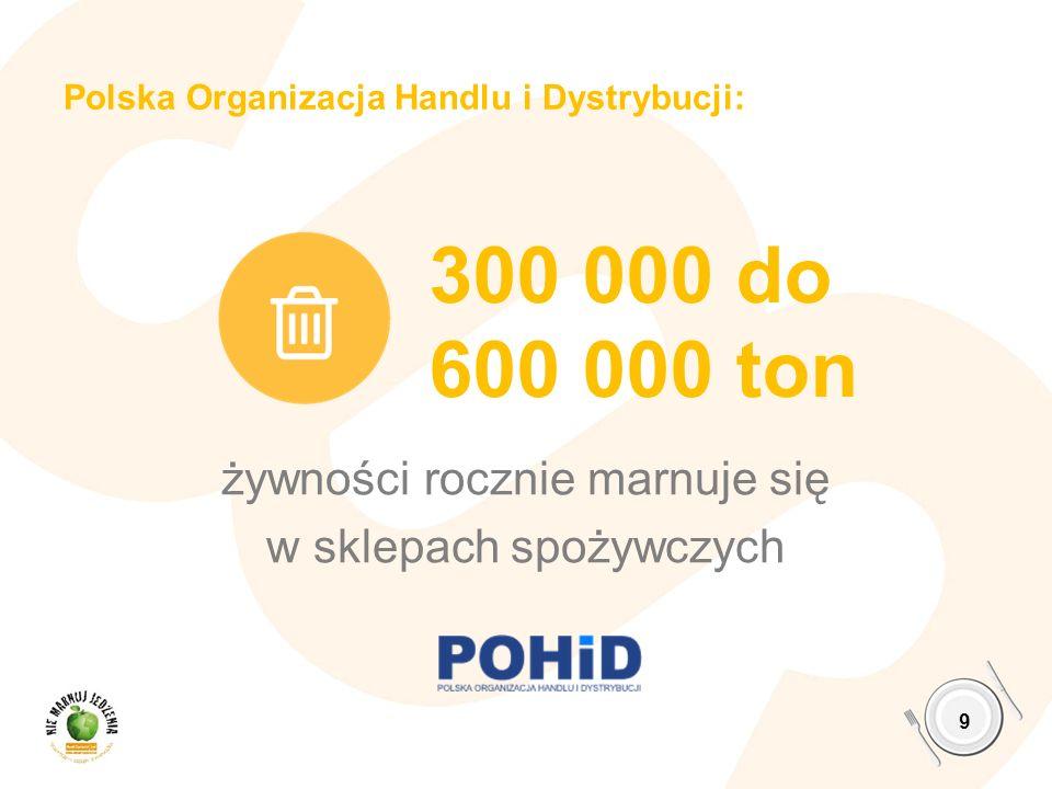 Polska Organizacja Handlu i Dystrybucji: żywności rocznie marnuje się w sklepach spożywczych 9 300 000 do 600 000 ton