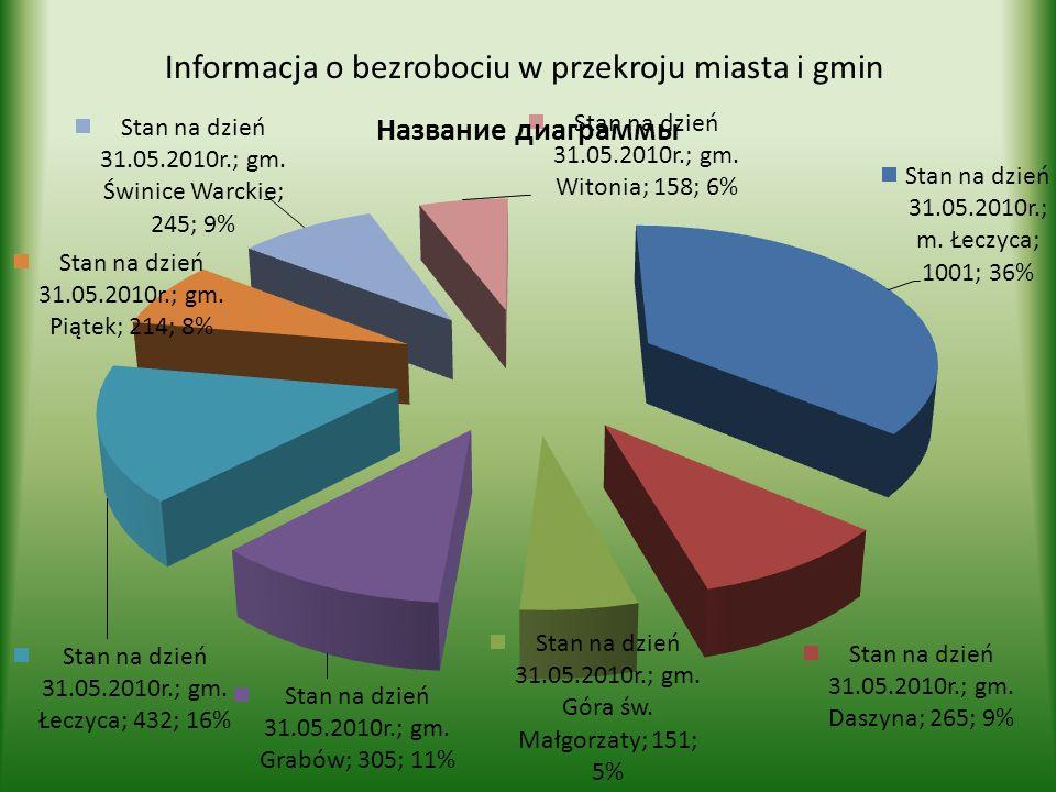 Informacja o bezrobociu w przekroju miasta i gmin