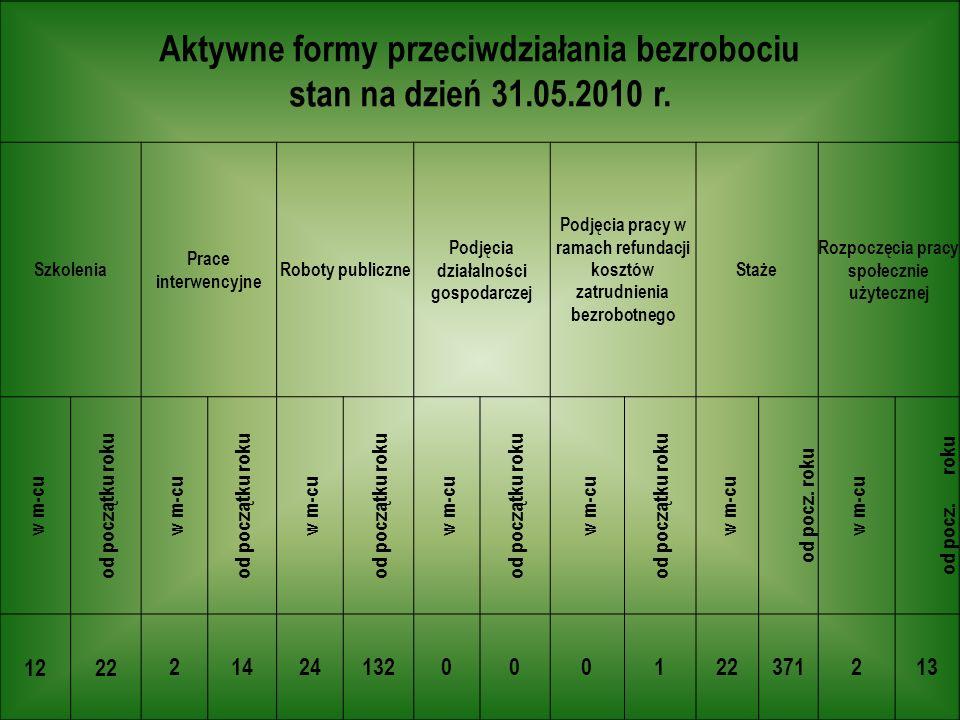 Aktywne formy przeciwdziałania bezrobociu stan na dzień 31.05.2010 r.