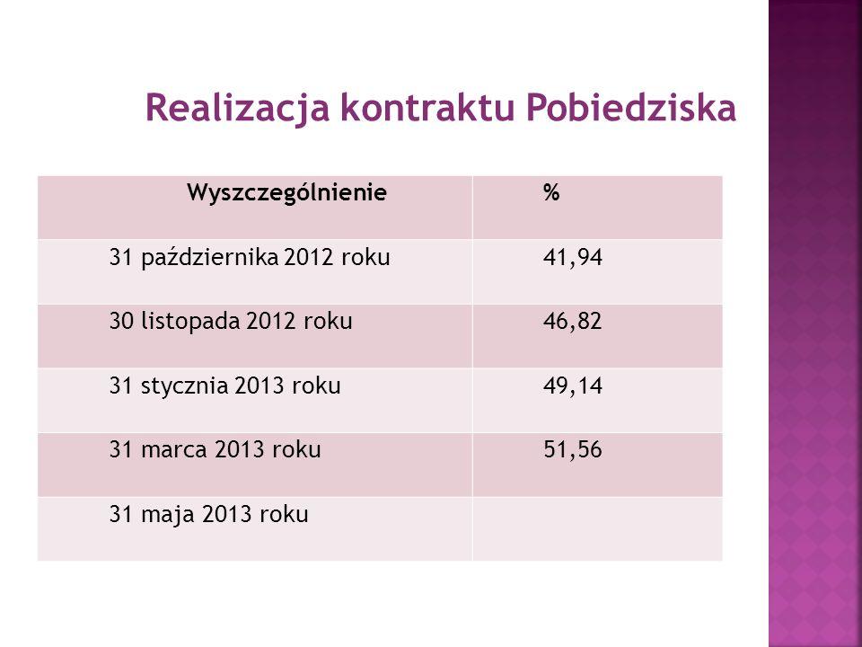Realizacja kontraktu Pobiedziska Wyszczególnienie% 31 października 2012 roku41,94 30 listopada 2012 roku46,82 31 stycznia 2013 roku49,14 31 marca 2013