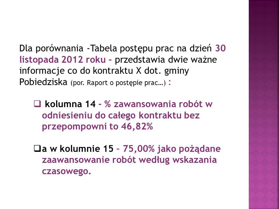 Dla porównania -Tabela postępu prac na dzień 30 listopada 2012 roku - przedstawia dwie ważne informacje co do kontraktu X dot. gminy Pobiedziska (por.