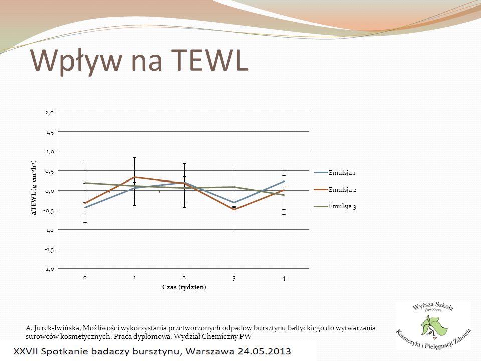 Wpływ na TEWL A. Jurek-Iwińska, Możliwości wykorzystania przetworzonych odpadów bursztynu bałtyckiego do wytwarzania surowców kosmetycznych. Praca dyp