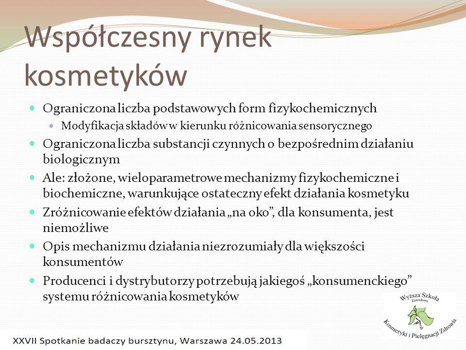 Współczesny rynek kosmetyków Ograniczona liczba podstawowych form fizykochemicznych Modyfikacja składów w kierunku różnicowania sensorycznego Ogranicz