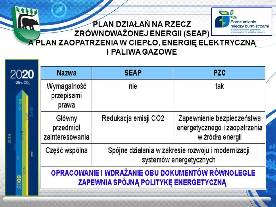 PLAN DZIAŁAŃ NA RZECZ ZRÓWNOWAŻONEJ ENERGII (SEAP) A PLAN ZAOPATRZENIA W CIEPŁO, ENERGIĘ ELEKTRYCZNĄ I PALIWA GAZOWE