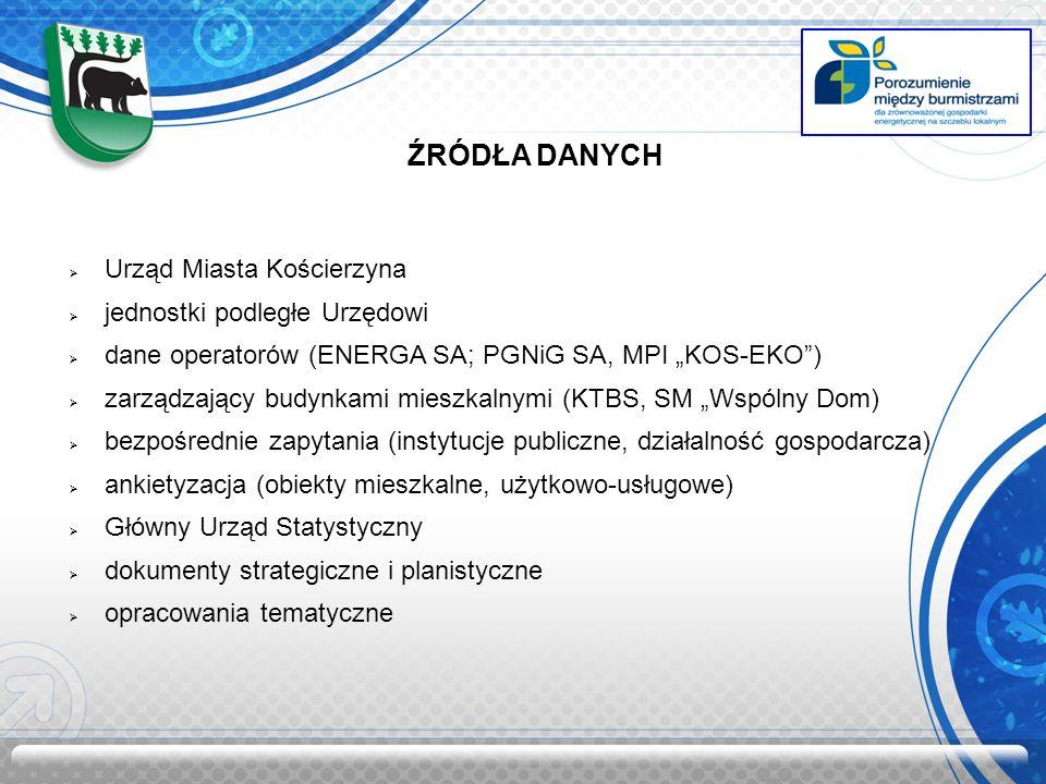 ŹRÓDŁA DANYCH Urząd Miasta Kościerzyna jednostki podległe Urzędowi dane operatorów (ENERGA SA; PGNiG SA, MPI KOS-EKO) zarządzający budynkami mieszkalnymi (KTBS, SM Wspólny Dom) bezpośrednie zapytania (instytucje publiczne, działalność gospodarcza) ankietyzacja (obiekty mieszkalne, użytkowo-usługowe) Główny Urząd Statystyczny dokumenty strategiczne i planistyczne opracowania tematyczne