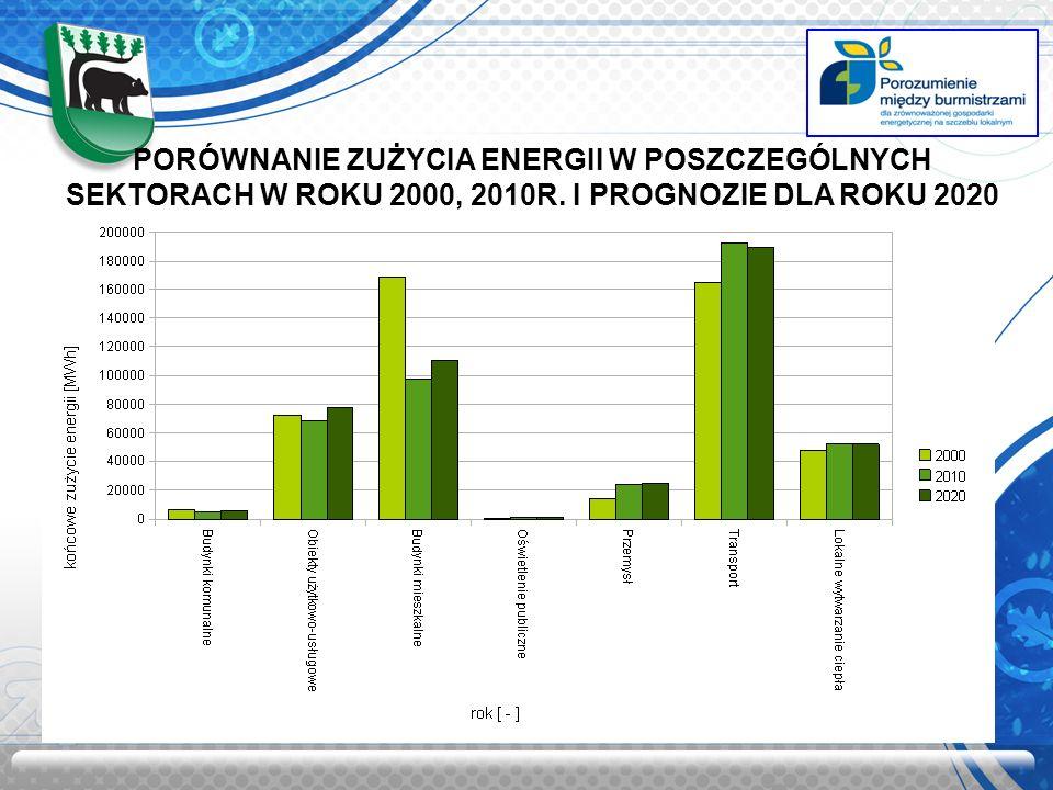 PORÓWNANIE ZUŻYCIA ENERGII W POSZCZEGÓLNYCH SEKTORACH W ROKU 2000, 2010R. I PROGNOZIE DLA ROKU 2020