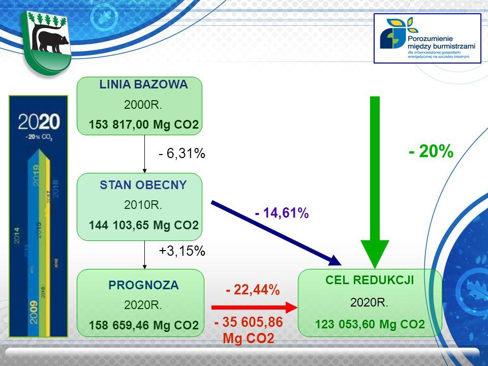 LINIA BAZOWA 2000R. 153 817,00 Mg CO2 STAN OBECNY 2010R. 144 103,65 Mg CO2 PROGNOZA 2020R. 158 659,46 Mg CO2 - 20% - 6,31% +3,15% CEL REDUKCJI 2020R.