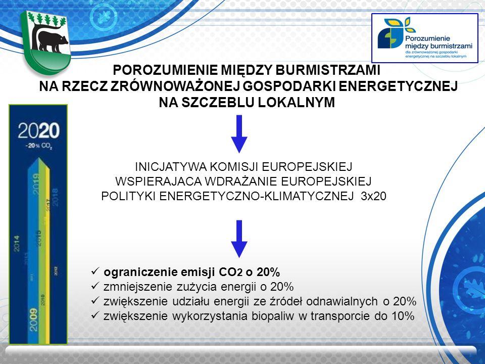 POROZUMIENIE MIĘDZY BURMISTRZAMI NA RZECZ ZRÓWNOWAŻONEJ GOSPODARKI ENERGETYCZNEJ NA SZCZEBLU LOKALNYM INICJATYWA KOMISJI EUROPEJSKIEJ WSPIERAJACA WDRA
