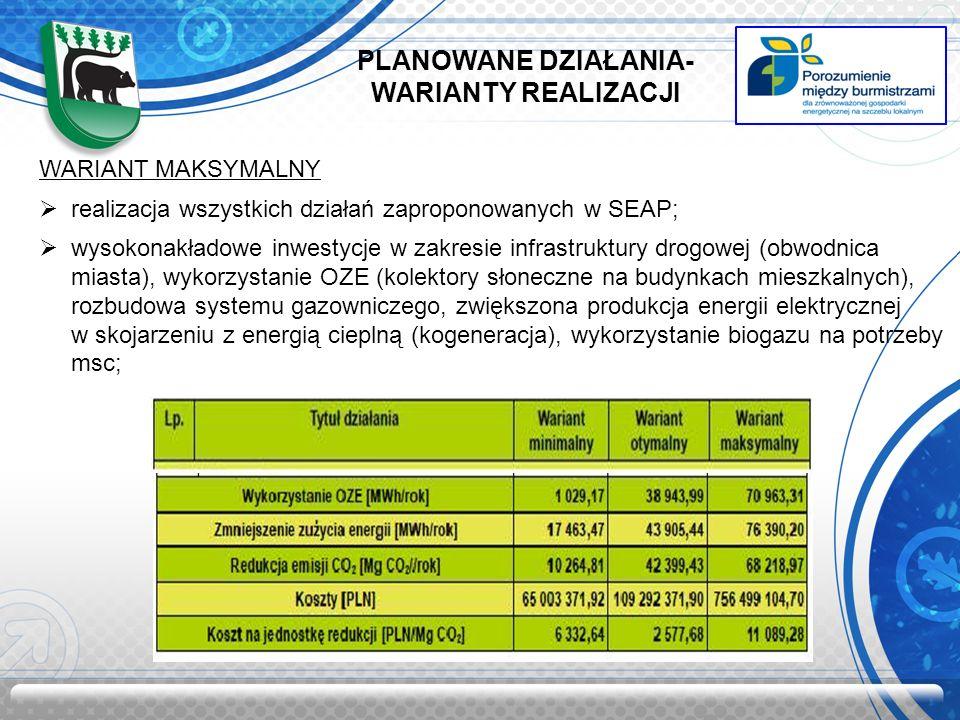 PLANOWANE DZIAŁANIA- WARIANTY REALIZACJI WARIANT MAKSYMALNY realizacja wszystkich działań zaproponowanych w SEAP; wysokonakładowe inwestycje w zakresie infrastruktury drogowej (obwodnica miasta), wykorzystanie OZE (kolektory słoneczne na budynkach mieszkalnych), rozbudowa systemu gazowniczego, zwiększona produkcja energii elektrycznej w skojarzeniu z energią cieplną (kogeneracja), wykorzystanie biogazu na potrzeby msc;
