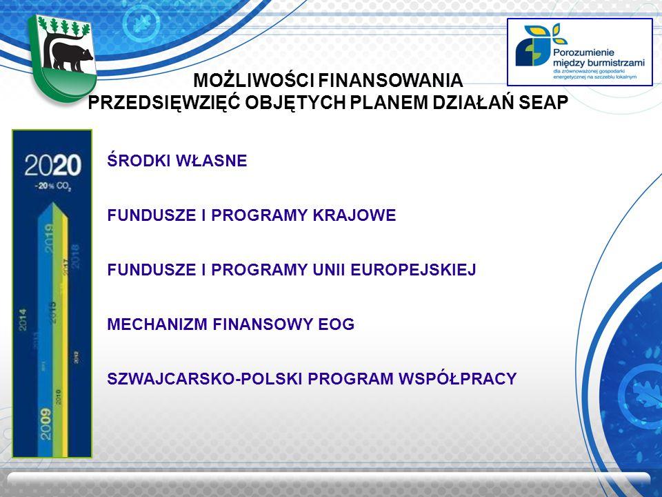MOŻLIWOŚCI FINANSOWANIA PRZEDSIĘWZIĘĆ OBJĘTYCH PLANEM DZIAŁAŃ SEAP ŚRODKI WŁASNE FUNDUSZE I PROGRAMY KRAJOWE FUNDUSZE I PROGRAMY UNII EUROPEJSKIEJ MECHANIZM FINANSOWY EOG SZWAJCARSKO-POLSKI PROGRAM WSPÓŁPRACY