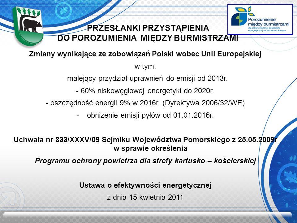 PRZESŁANKI PRZYSTĄPIENIA DO POROZUMIENIA MIĘDZY BURMISTRZAMI Zmiany wynikające ze zobowiązań Polski wobec Unii Europejskiej w tym: - malejący przydział uprawnień do emisji od 2013r.