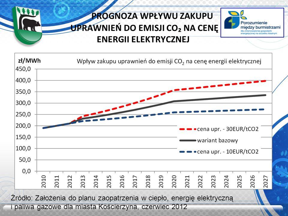 PROGNOZA WPŁYWU ZAKUPU UPRAWNIEŃ DO EMISJI CO NA CENĘ ENERGII CIEPLNEJ Źródło: Założenia do planu zaopatrzenia w ciepło, energię elektryczną i paliwa gazowe dla miasta Kościerzyna, czerwiec 2012