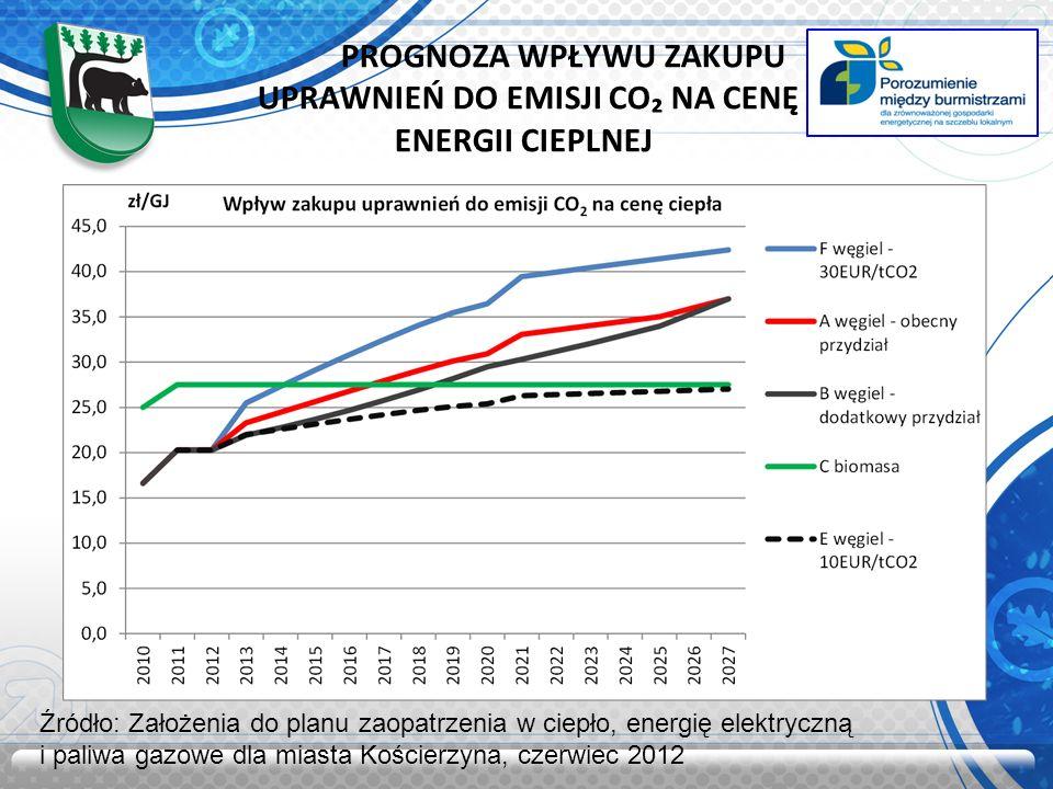 PROGNOZA WPŁYWU ZAKUPU UPRAWNIEŃ DO EMISJI CO NA CENĘ ENERGII CIEPLNEJ Źródło: Założenia do planu zaopatrzenia w ciepło, energię elektryczną i paliwa