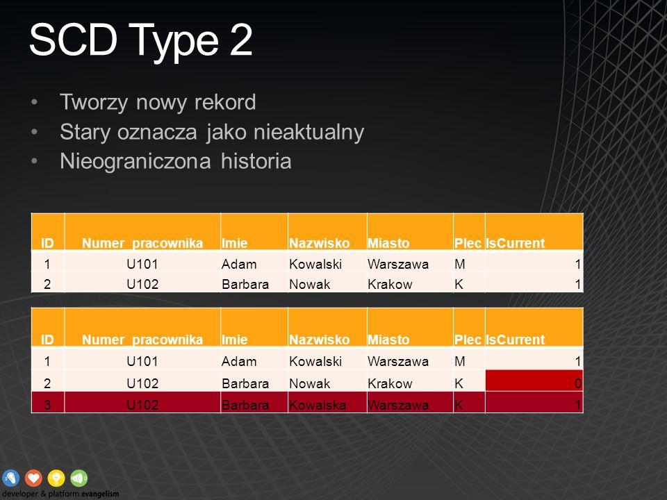 SCD Type 2 Tworzy nowy rekord Stary oznacza jako nieaktualny Nieograniczona historia IDNumer_pracownikaImieNazwiskoMiastoPlecIsCurrent 1U101AdamKowals