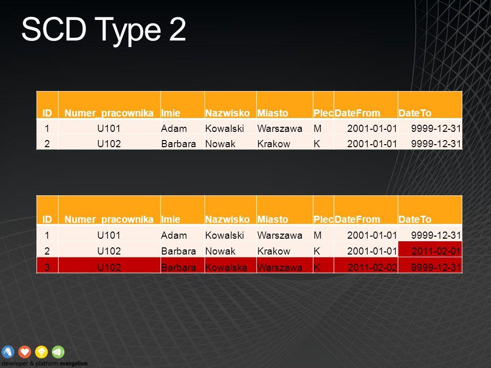 SCD Type 2 IDNumer_pracownikaImieNazwiskoMiastoPlecDateFromDateTo 1U101AdamKowalskiWarszawaM2001-01-019999-12-31 2U102BarbaraNowakKrakowK2001-01-01999