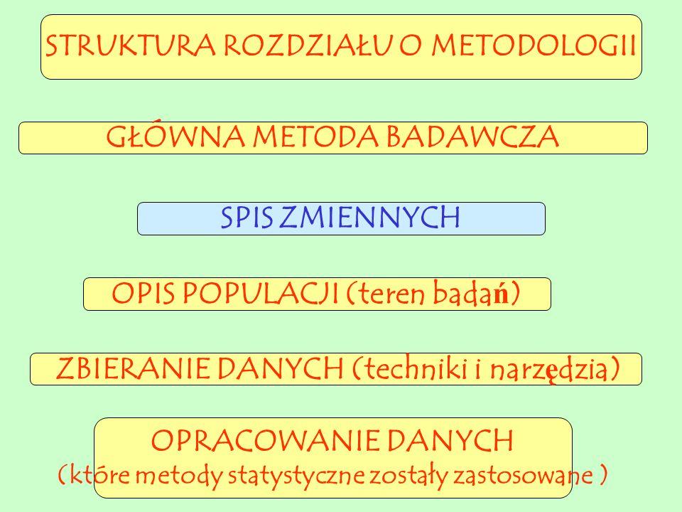 STRUKTURA ROZDZIAŁU O METODOLOGII OPIS POPULACJI (teren badań) ZBIERANIE DANYCH (techniki i narzędzia) GŁÓWNA METODA BADAWCZA OPRACOWANIE DANYCH (które metody statystyczne zostały zastosowane ) SPIS ZMIENNYCH