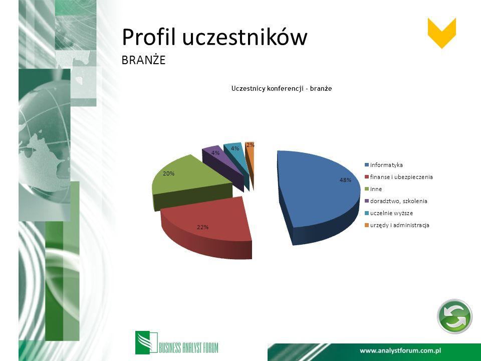 Tematyka konferencji pionierskie wydarzenie w Polsce, poświęcone innowacyjnym ideom i trendom w obszarze analizy biznesowej oraz systemowej Konferencja Business Analyst Forum Drawing analyst thoughts to prestiżowe, a zarazem pionierskie wydarzenie w Polsce, poświęcone innowacyjnym ideom i trendom w obszarze analizy biznesowej oraz systemowej.