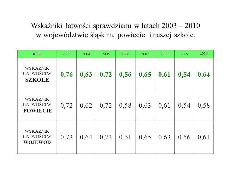 Wskaźniki łatwości sprawdzianu w latach 2003 – 2010 w województwie śląskim, powiecie i naszej szkole. ROK2003200420052006200720082009 2010 WSKAŹNIK ŁA