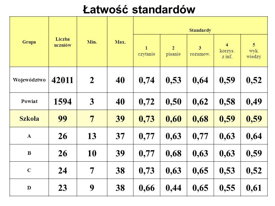 Łatwość standardów Grupa Liczba uczniów Min.Max. Standardy 1 czytanie 2 pisanie 3 rozumow. 4 korzys. z inf. 5 wyk. wiedzy Województwo 420112400,740,53