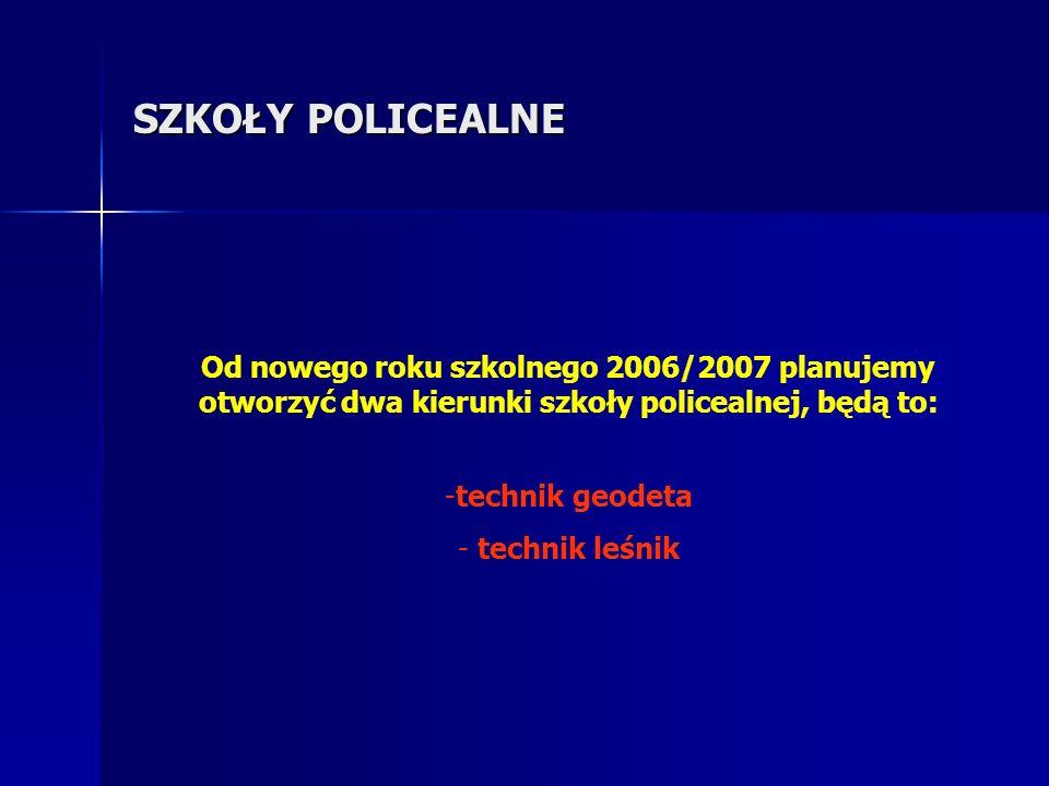 SZKOŁY POLICEALNE Od nowego roku szkolnego 2006/2007 planujemy otworzyć dwa kierunki szkoły policealnej, będą to: -technik geodeta - technik leśnik