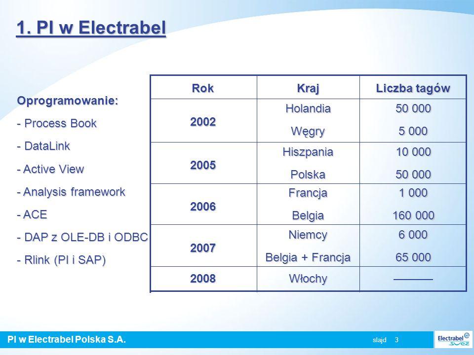 PI w Electrabel Polska S.A. slajd 3 1. PI w Electrabel Włochy2008 6 000 65 000 Niemcy Belgia + Francja 2007 1 000 160 000 FrancjaBelgia 2006 10 000 50