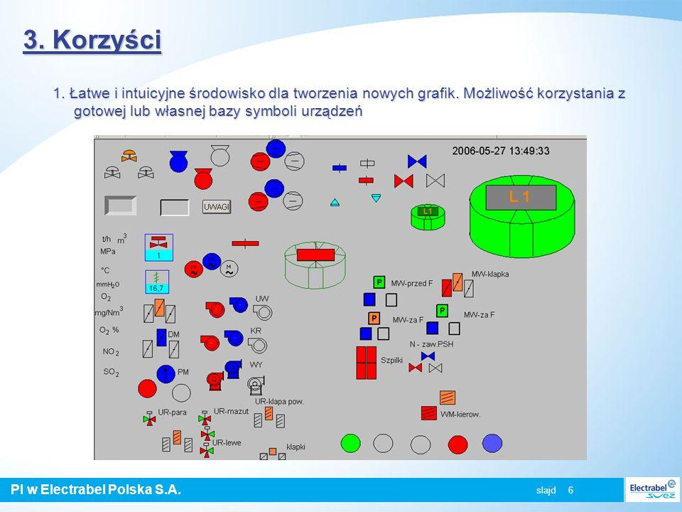 PI w Electrabel Polska S.A. slajd 6 3. Korzyści 1. Łatwe i intuicyjne środowisko dla tworzenia nowych grafik. Możliwość korzystania z gotowej lub włas