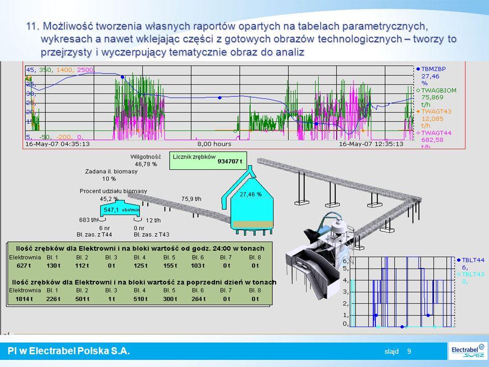 PI w Electrabel Polska S.A. slajd 9 11. Możliwość tworzenia własnych raportów opartych na tabelach parametrycznych, wykresach a nawet wklejając części