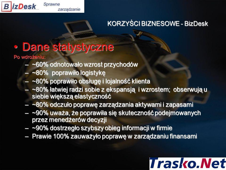KORZYŚCI BIZNESOWE - BizDesk Dane statystyczneDane statystyczne Po wdrożeniu: –~60% odnotowało wzrost przychodów –~80% poprawiło logistykę –~80% popra