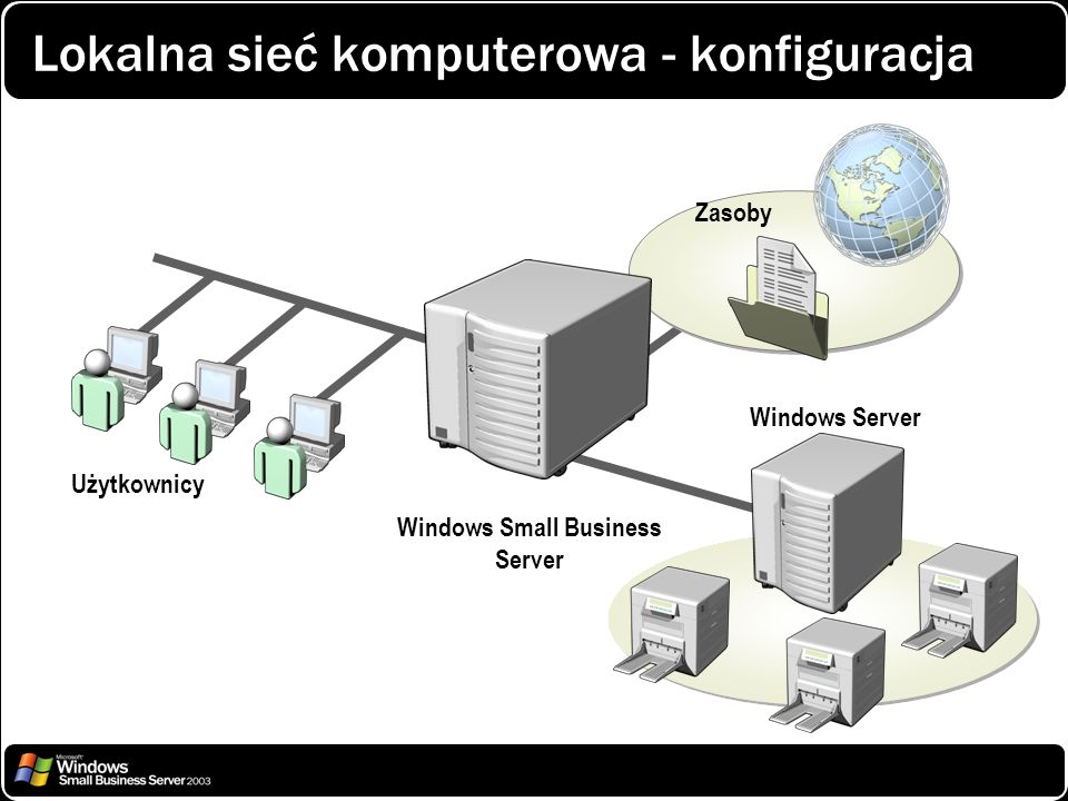 Użytkownicy Windows Small Business Server Zasoby Windows Server Lokalna sieć komputerowa - konfiguracja