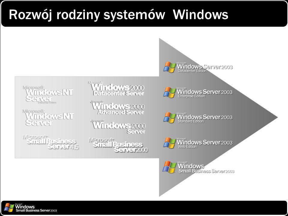 Rozwój rodziny systemów Windows