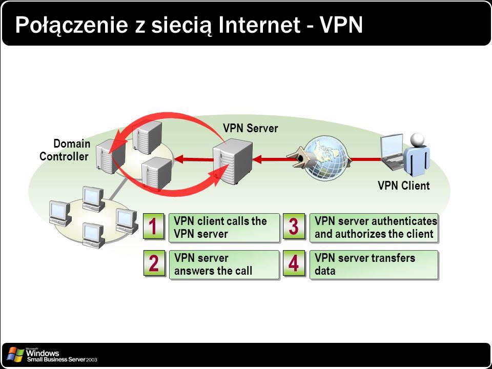 Połączenie z siecią Internet - VPN Domain Controller VPN Client VPN Server 3 3 VPN server authenticates and authorizes the client VPN server authentic