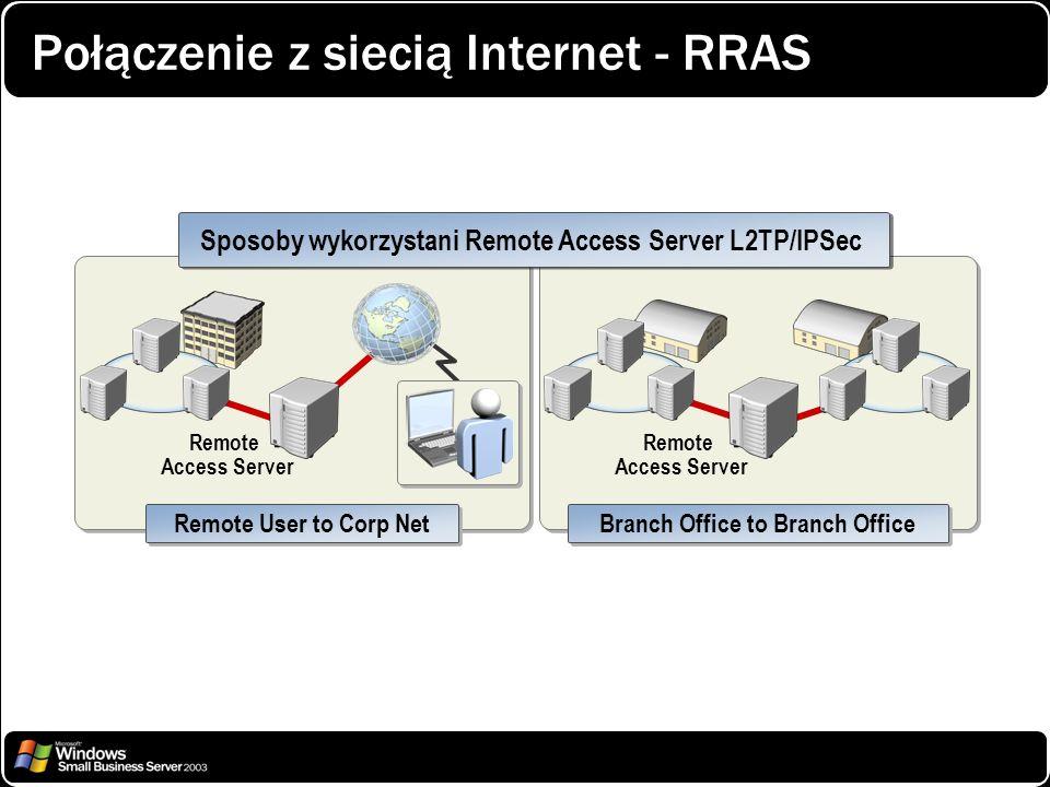Połączenie z siecią Internet - RRAS Remote User to Corp Net Remote Access Server Branch Office to Branch Office Remote Access Server Sposoby wykorzyst