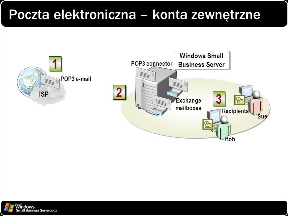 Poczta elektroniczna – konta zewnętrzne ISP Exchange mailboxes 1 1 2 2 Windows Small Business Server Windows Small Business Server POP3 e-mail Recipie