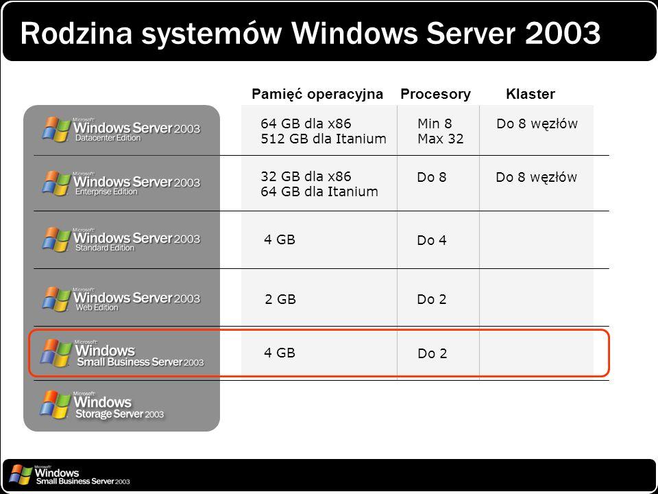 Rodzina systemów Windows Server 2003 64 GB dla x86 512 GB dla Itanium 32 GB dla x86 64 GB dla Itanium 4 GB 2 GB Min 8 Max 32 Do 8 węzłów Do 8Do 8 węzł