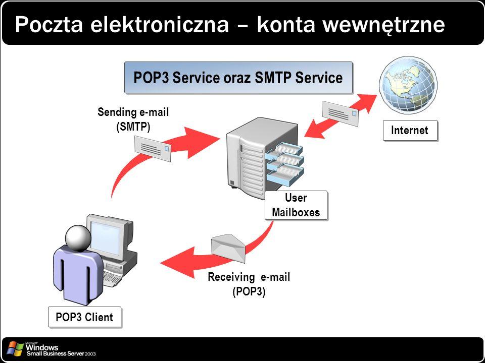Poczta elektroniczna – konta wewnętrzne Sending e-mail (SMTP) Receiving e-mail (POP3) POP3 Client User Mailboxes POP3 Service oraz SMTP Service Intern