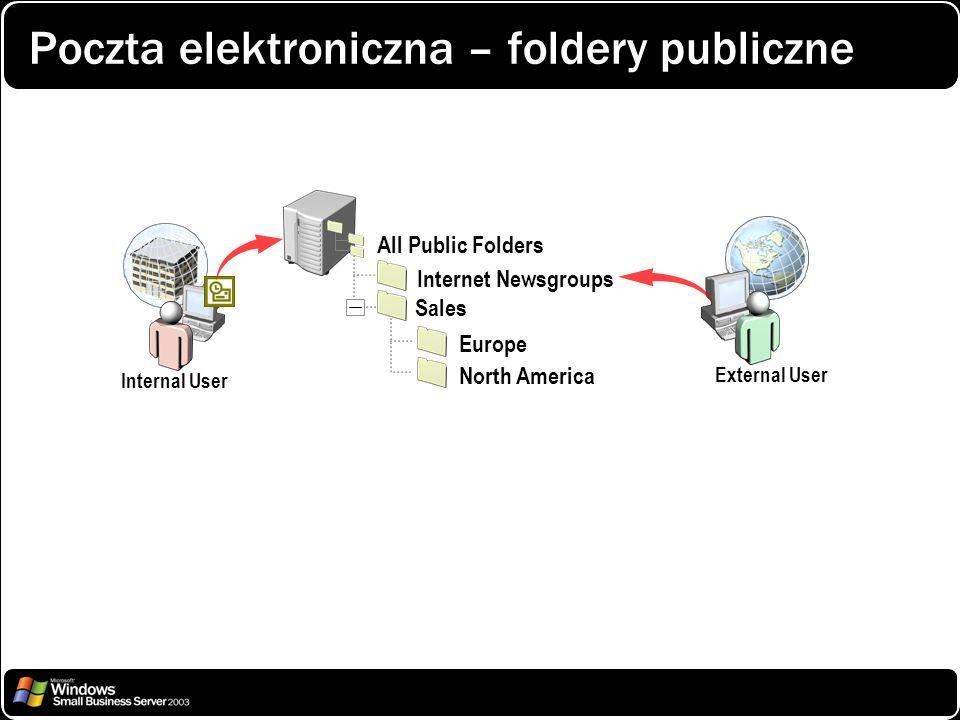 Poczta elektroniczna – foldery publiczne Internal User All Public Folders Internet Newsgroups Sales North America Europe External User