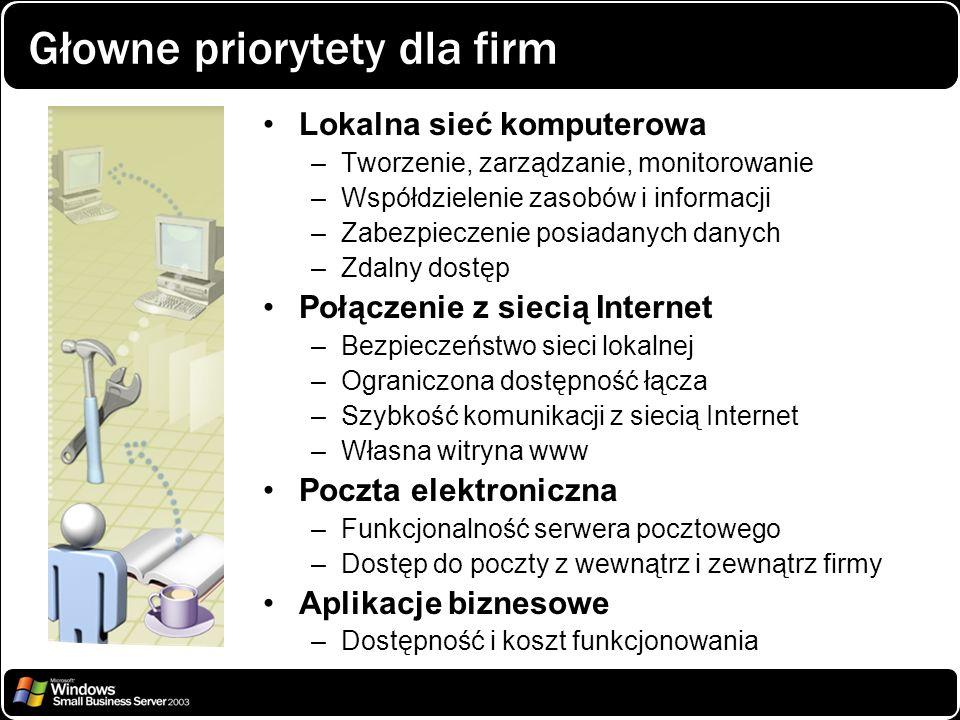 Głowne priorytety dla firm Lokalna sieć komputerowa –Tworzenie, zarządzanie, monitorowanie –Współdzielenie zasobów i informacji –Zabezpieczenie posiad