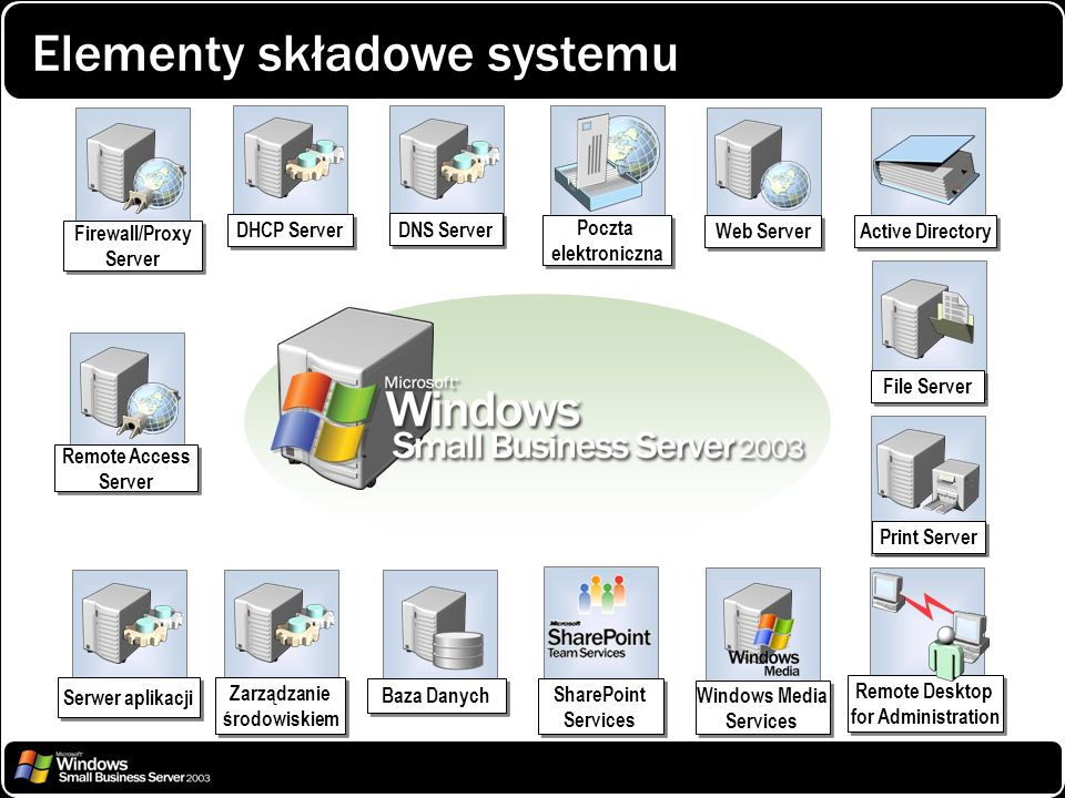 Elementy składowe systemu Remote Access Server SharePoint Services Windows Media Services Remote Desktop for Administration Remote Desktop for Adminis