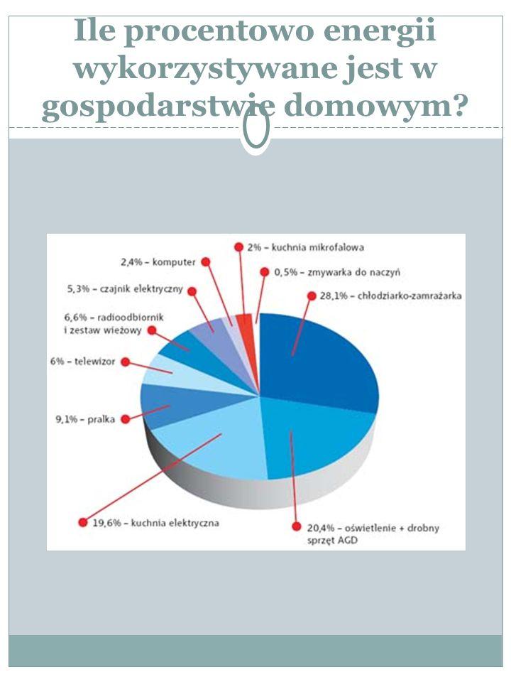 Ile procentowo energii wykorzystywane jest w gospodarstwie domowym?
