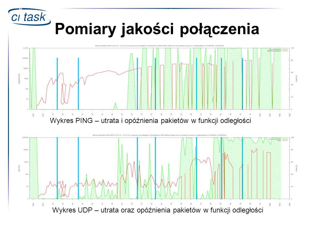 Wykres PING – utrata i opóźnienia pakietów w funkcji odległości Pomiary jakości połączenia Wykres UDP – utrata oraz opóźnienia pakietów w funkcji odle