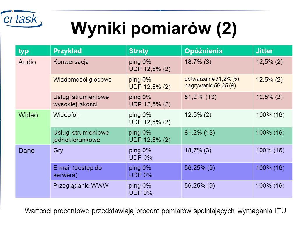Wyniki pomiarów (2) Wartości procentowe przedstawiają procent pomiarów spełniających wymagania ITU typPrzykładStratyOpóźnieniaJitter Audio Konwersacja