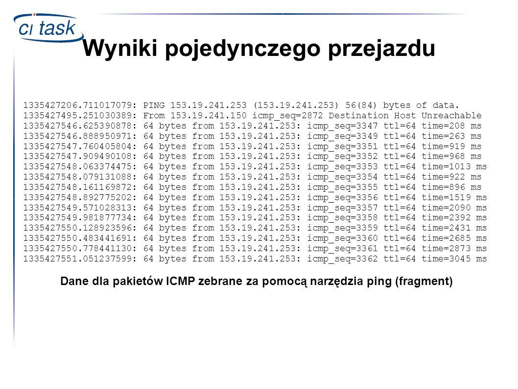 Wyniki pojedynczego przejazdu 1335427206.711017079: PING 153.19.241.253 (153.19.241.253) 56(84) bytes of data. 1335427495.251030389: From 153.19.241.1