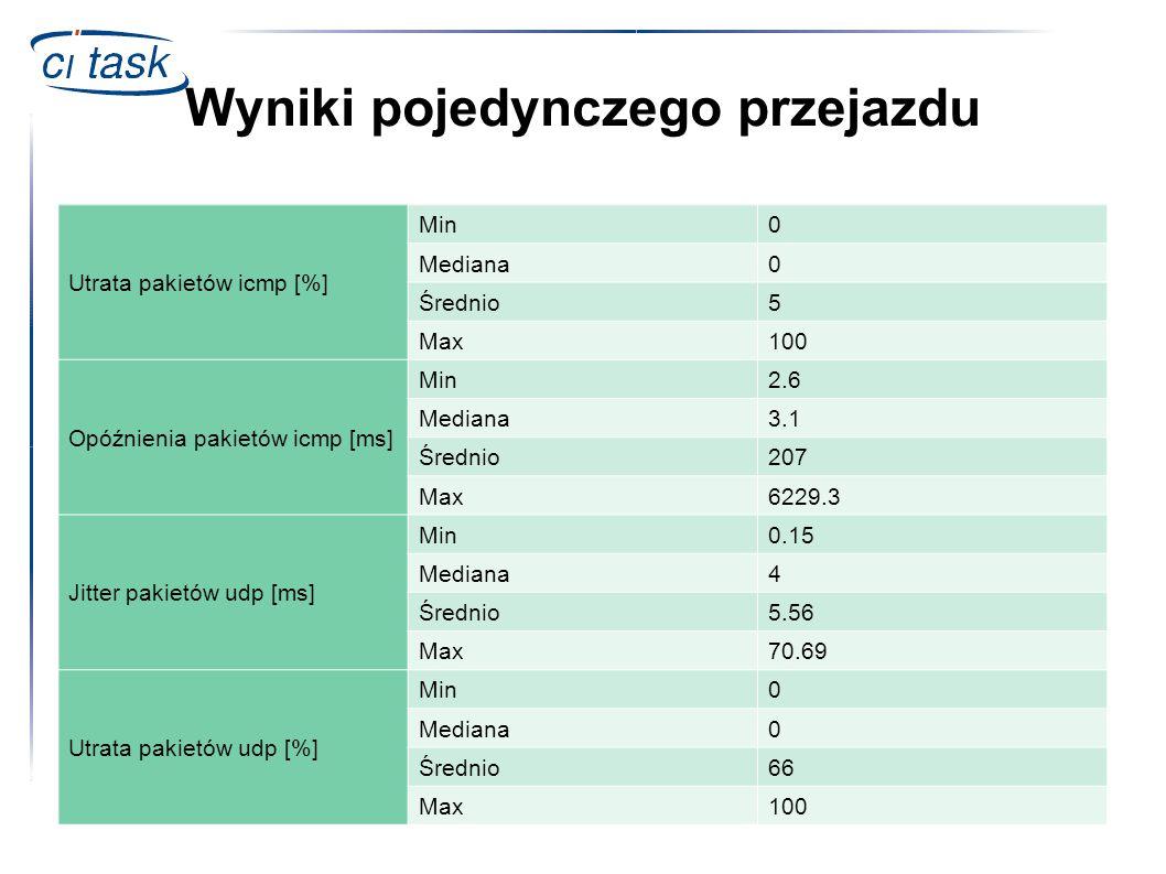 Wyniki pojedynczego przejazdu Utrata pakietów icmp [%] Min0 Mediana0 Średnio5 Max100 Opóźnienia pakietów icmp [ms] Min2.6 Mediana3.1 Średnio207 Max622
